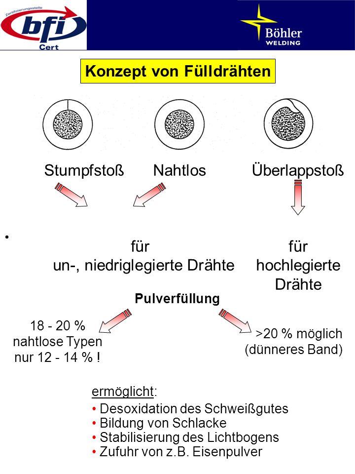StumpfstoßNahtlosÜberlappstoß fürfür un-, niedriglegierte Drähtehochlegierte Drähte Konzept von Fülldrähten Pulverfüllung ermöglicht: Desoxidation des