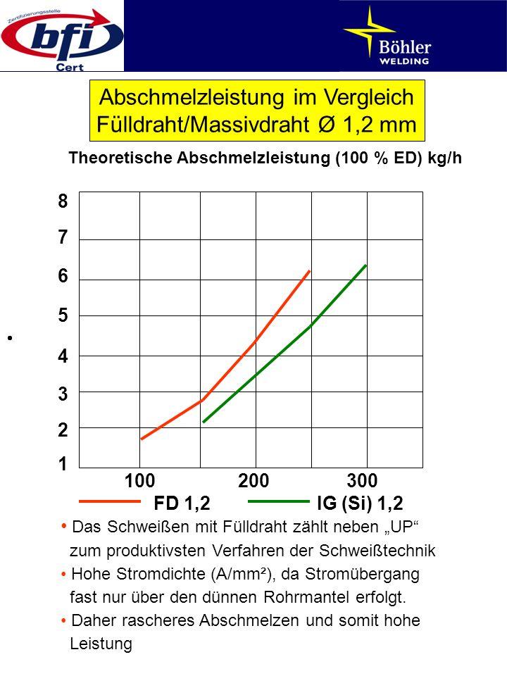Abschmelzleistung im Vergleich Fülldraht/Massivdraht Ø 1,2 mm Das Schweißen mit Fülldraht zählt neben UP zum produktivsten Verfahren der Schweißtechni