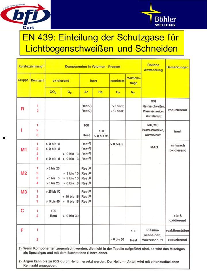 EN 439: Einteilung der Schutzgase für Lichtbogenschweißen und Schneiden