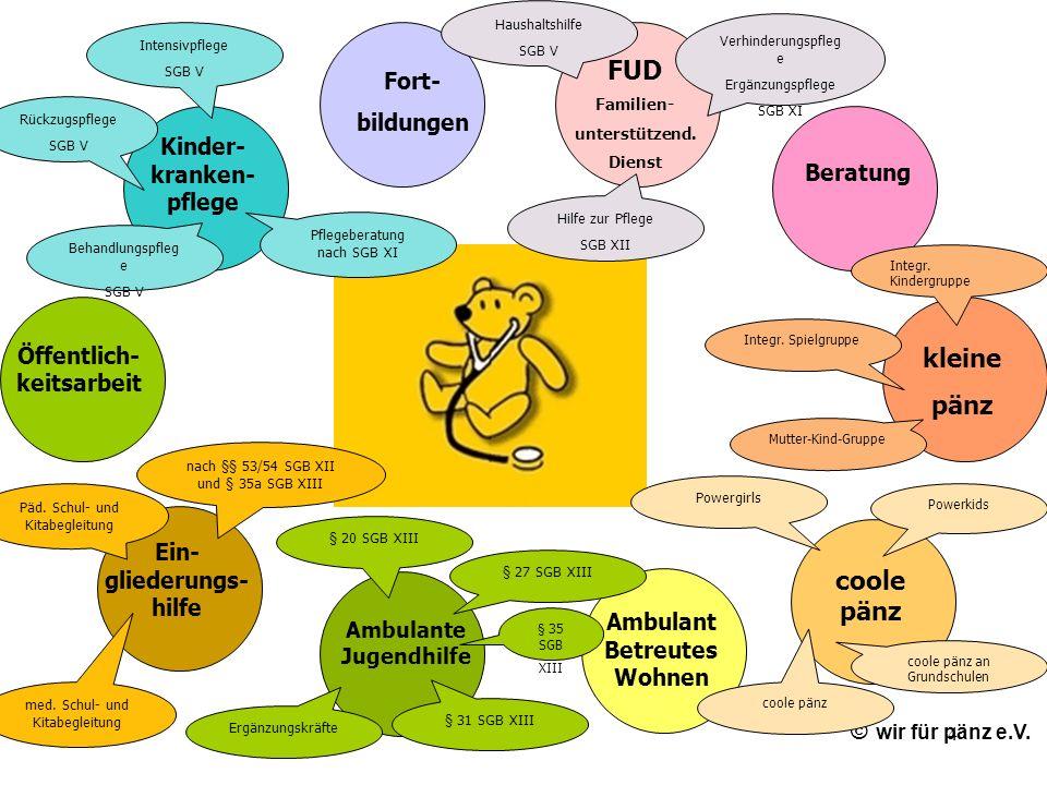 4 © wir für pänz e.V. Öffentlich- keitsarbeit Kinder- kranken- pflege Ambulant Betreutes Wohnen Fort- bildungen coole pänz kleine pänz Beratung FUD Fa