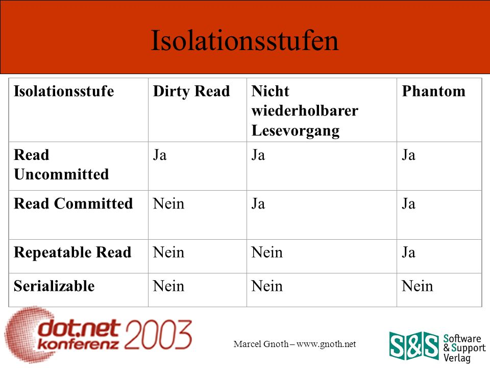 Marcel Gnoth – www.gnoth.net Isolationsstufen IsolationsstufeDirty ReadNicht wiederholbarer Lesevorgang Phantom Read Uncommitted Ja Read CommittedNeinJa Repeatable ReadNein Ja SerializableNein