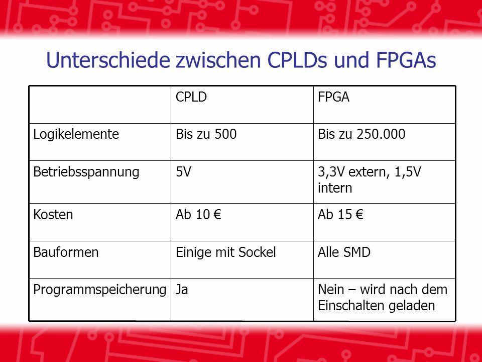 Unterschiede zwischen CPLDs und FPGAs Alle SMDEinige mit SockelBauformen Nein – wird nach dem Einschalten geladen JaProgrammspeicherung Ab 15 Ab 10 Kosten 3,3V extern, 1,5V intern 5VBetriebsspannung Bis zu 250.000Bis zu 500Logikelemente FPGACPLD