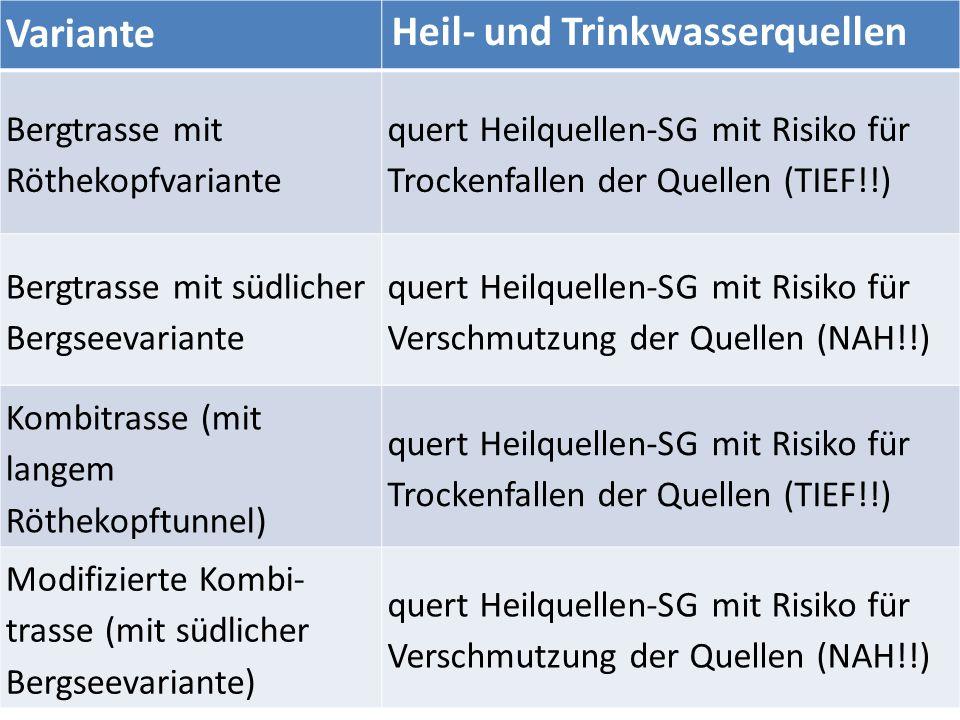 Variante Heil- und Trinkwasserquellen Bergtrasse mit Röthekopfvariante quert Heilquellen-SG mit Risiko für Trockenfallen der Quellen (TIEF!!) Bergtrasse mit südlicher Bergseevariante quert Heilquellen-SG mit Risiko für Verschmutzung der Quellen (NAH!!) Kombitrasse (mit langem Röthekopftunnel) quert Heilquellen-SG mit Risiko für Trockenfallen der Quellen (TIEF!!) Modifizierte Kombi- trasse (mit südlicher Bergseevariante) quert Heilquellen-SG mit Risiko für Verschmutzung der Quellen (NAH!!)