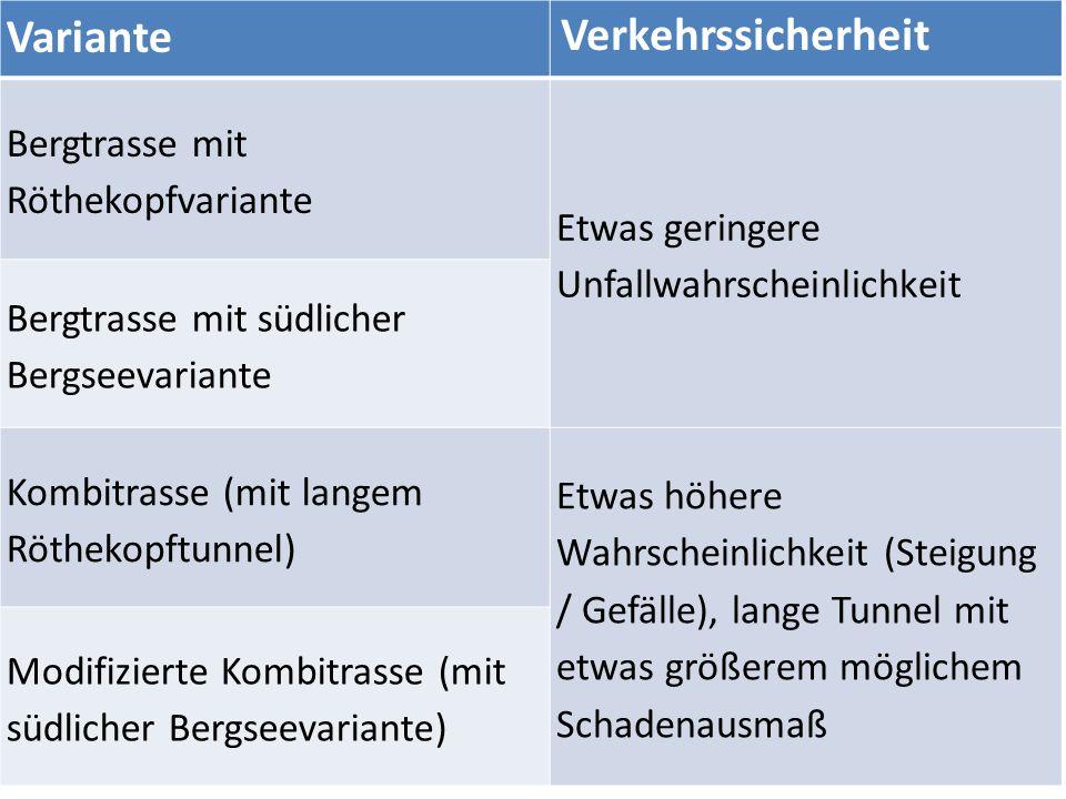 Variante Verkehrssicherheit Bergtrasse mit Röthekopfvariante Etwas geringere Unfallwahrscheinlichkeit Bergtrasse mit südlicher Bergseevariante Kombitrasse (mit langem Röthekopftunnel) Etwas höhere Wahrscheinlichkeit (Steigung / Gefälle), lange Tunnel mit etwas größerem möglichem Schadenausmaß Modifizierte Kombitrasse (mit südlicher Bergseevariante)