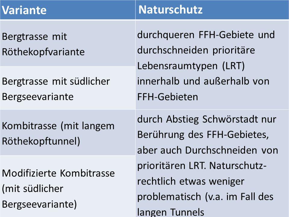 Variante Naturschutz Bergtrasse mit Röthekopfvariante durchqueren FFH-Gebiete und durchschneiden prioritäre Lebensraumtypen (LRT) innerhalb und außerhalb von FFH-Gebieten Bergtrasse mit südlicher Bergseevariante Kombitrasse (mit langem Röthekopftunnel) durch Abstieg Schwörstadt nur Berührung des FFH-Gebietes, aber auch Durchschneiden von prioritären LRT.