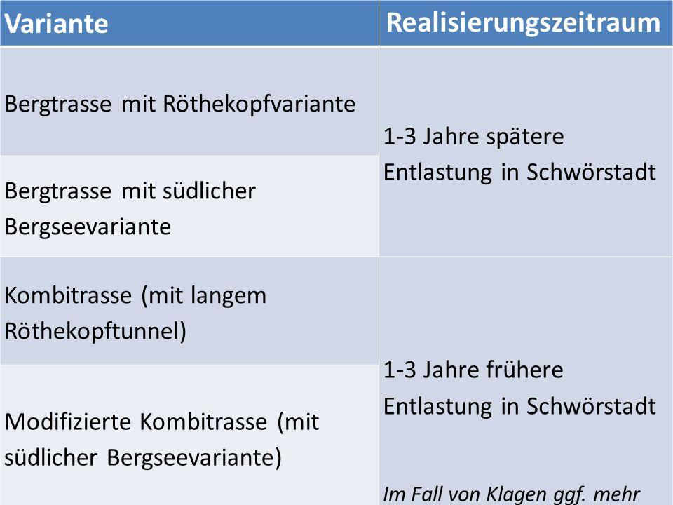 Variante Realisierungszeitraum Bergtrasse mit Röthekopfvariante 1-3 Jahre spätere Entlastung in Schwörstadt Bergtrasse mit südlicher Bergseevariante Kombitrasse (mit langem Röthekopftunnel) 1-3 Jahre frühere Entlastung in Schwörstadt Im Fall von Klagen ggf.