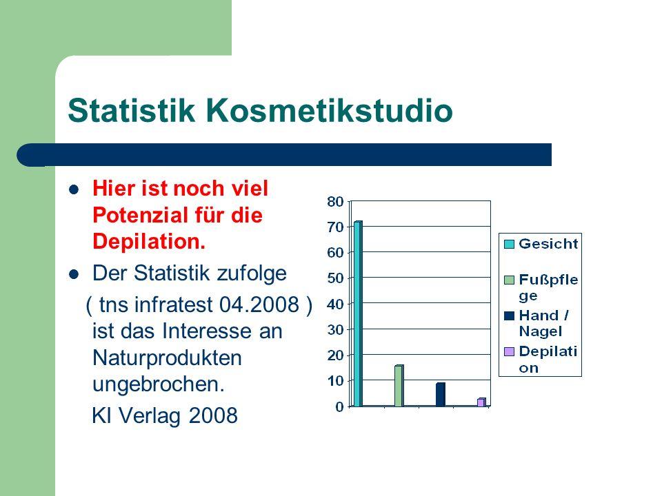 Statistik Kosmetikstudio Hier ist noch viel Potenzial für die Depilation. Der Statistik zufolge ( tns infratest 04.2008 ) ist das Interesse an Naturpr