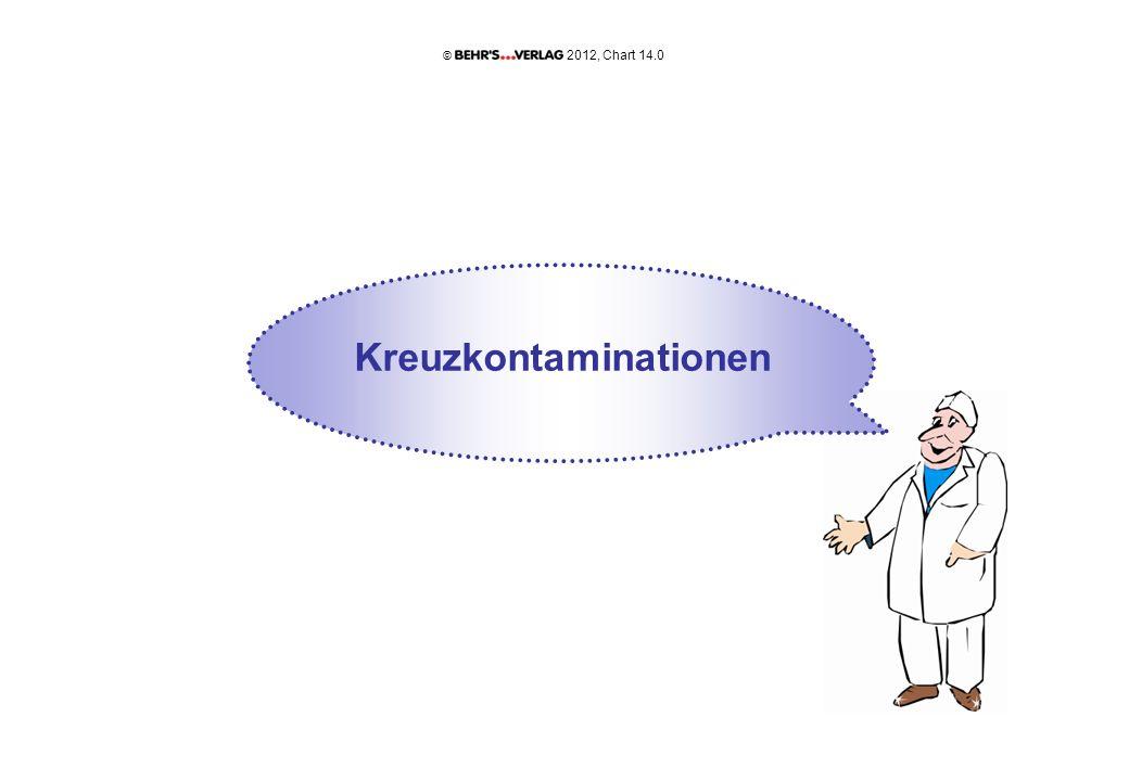Kreuzkontaminationen 2012, Chart 14.0 ©