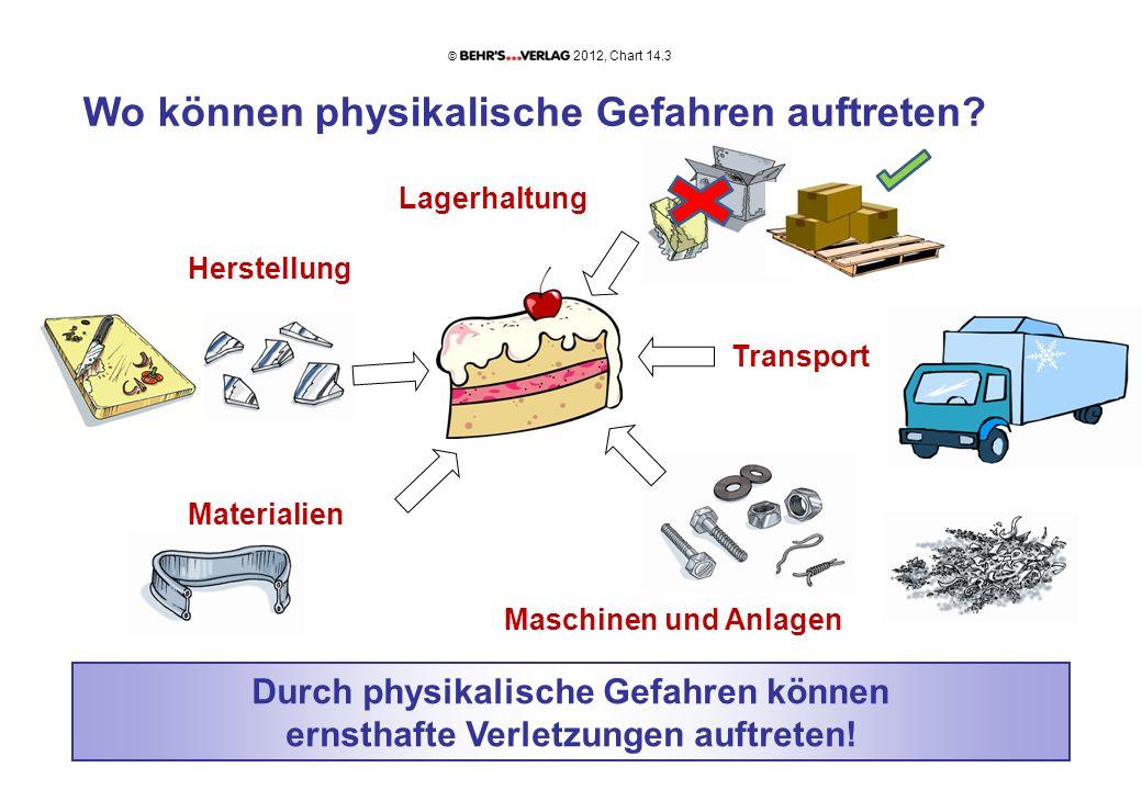 Wo können physikalische Gefahren auftreten? Lagerhaltung Herstellung Transport Materialien Maschinen und Anlagen Durch physikalische Gefahren können e