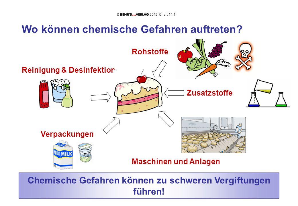 Wo können chemische Gefahren auftreten? Rohstoffe Reinigung & Desinfektion Zusatzstoffe Verpackungen Maschinen und Anlagen Chemische Gefahren können z