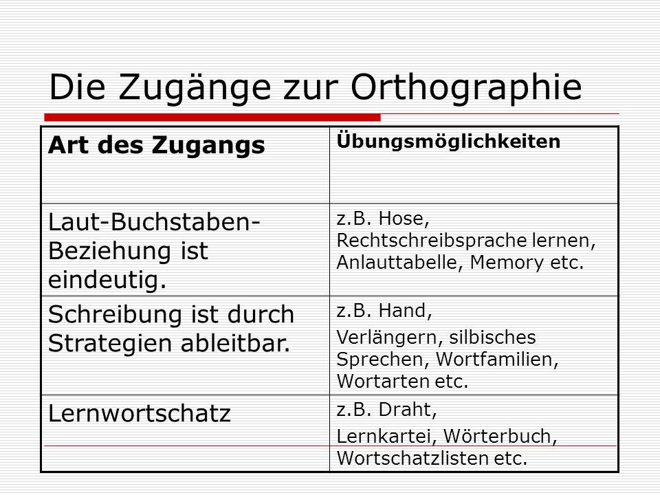 Die Zugänge zur Orthographie Art des Zugangs Übungsmöglichkeiten Laut-Buchstaben- Beziehung ist eindeutig. z.B. Hose, Rechtschreibsprache lernen, Anla