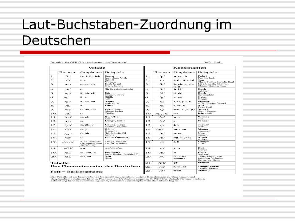 Laut-Buchstaben-Zuordnung im Deutschen