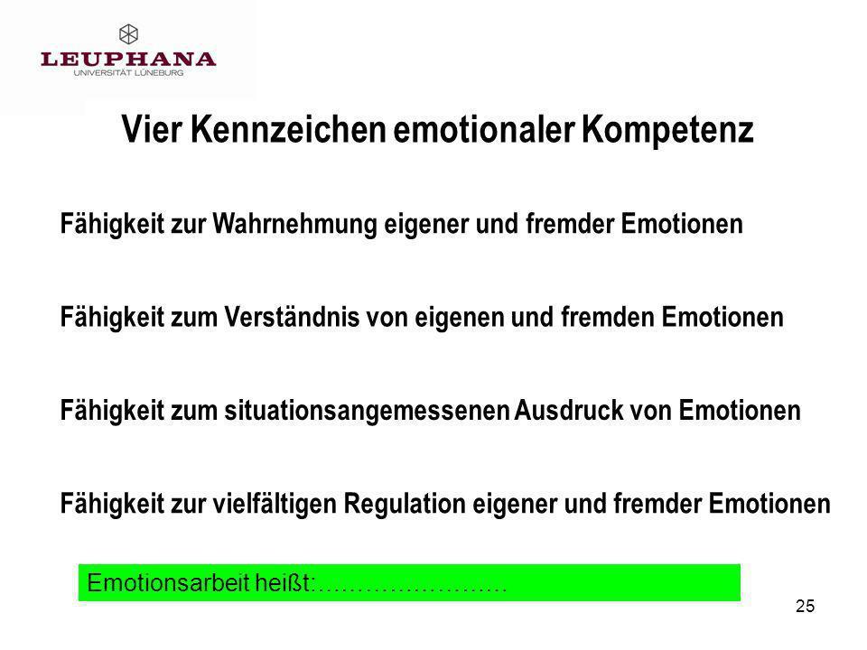 25 Vier Kennzeichen emotionaler Kompetenz Fähigkeit zur Wahrnehmung eigener und fremder Emotionen Fähigkeit zum situationsangemessenen Ausdruck von Emotionen Fähigkeit zum Verständnis von eigenen und fremden Emotionen Fähigkeit zur vielfältigen Regulation eigener und fremder Emotionen Emotionsarbeit heißt:……………………