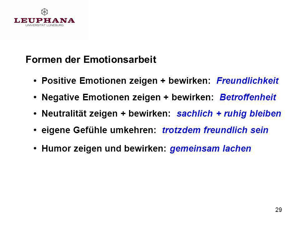 29 Formen der Emotionsarbeit Positive Emotionen zeigen + bewirken: Freundlichkeit Neutralität zeigen + bewirken: sachlich + ruhig bleiben eigene Gefühle umkehren: trotzdem freundlich sein Negative Emotionen zeigen + bewirken: Betroffenheit Humor zeigen und bewirken: gemeinsam lachen