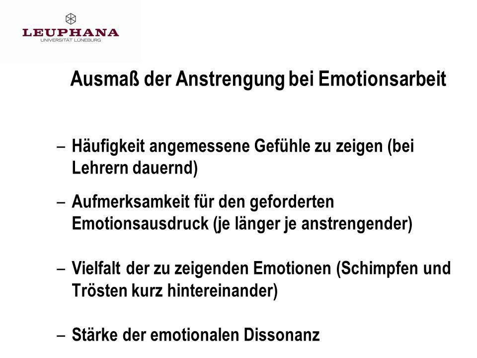 30 Ausmaß der Anstrengung bei Emotionsarbeit – Häufigkeit angemessene Gefühle zu zeigen (bei Lehrern dauernd) – Aufmerksamkeit für den geforderten Emotionsausdruck (je länger je anstrengender) – Vielfalt der zu zeigenden Emotionen (Schimpfen und Trösten kurz hintereinander) – Stärke der emotionalen Dissonanz