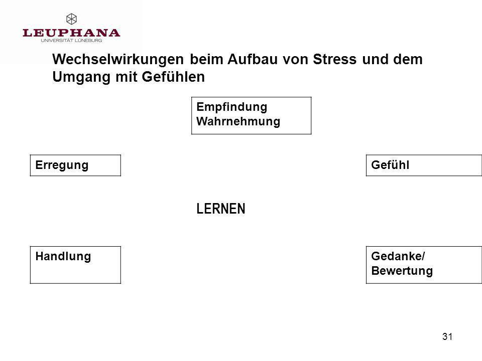 31 Wechselwirkungen beim Aufbau von Stress und dem Umgang mit Gefühlen Empfindung Wahrnehmung ErregungGefühl LERNEN HandlungGedanke/ Bewertung