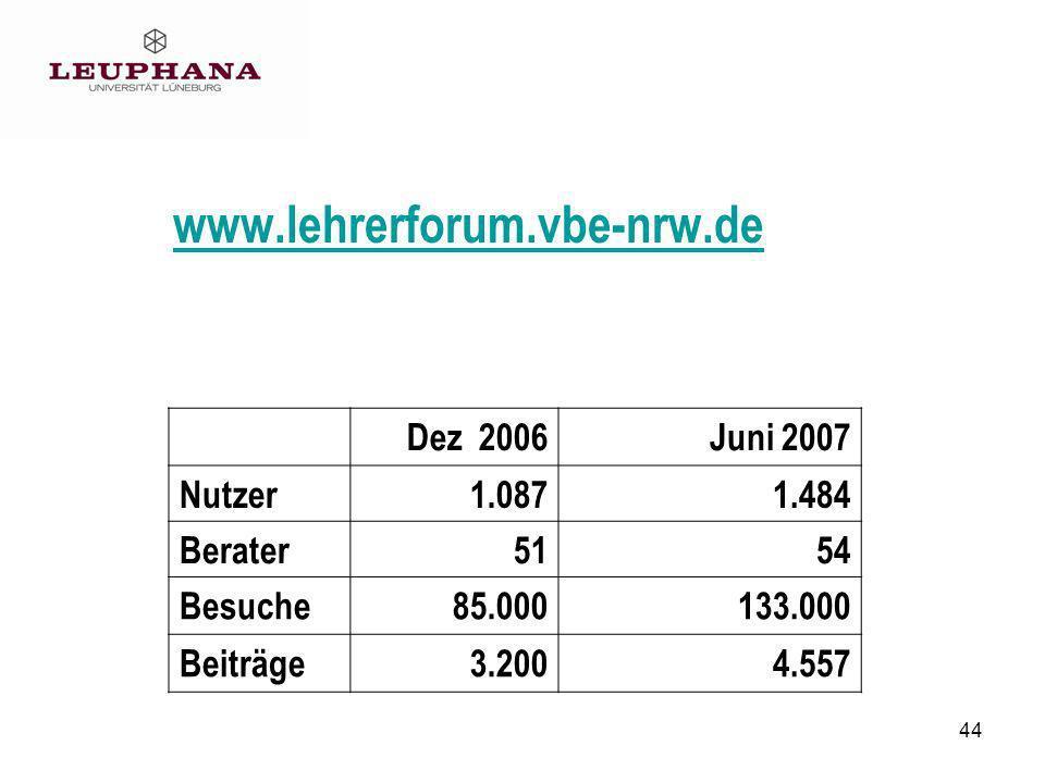 44 www.lehrerforum.vbe-nrw.de Dez 2006Juni 2007 Nutzer1.0871.484 Berater5154 Besuche85.000133.000 Beiträge3.2004.557