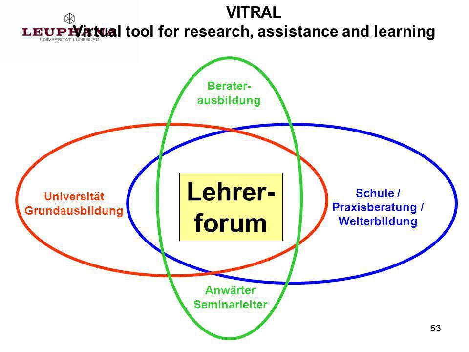 53 VITRAL Virtual tool for research, assistance and learning Lehrer- forum Schule / Praxisberatung / Weiterbildung Universität Grundausbildung Anwärter Seminarleiter Berater- ausbildung
