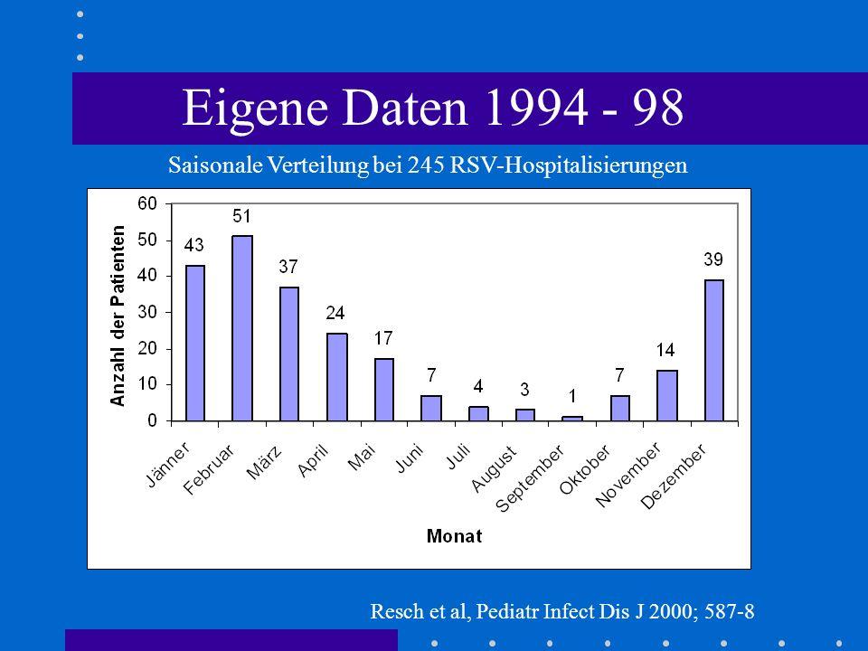 Eigene Daten 1994 - 98 Saisonale Verteilung bei 245 RSV-Hospitalisierungen Resch et al, Pediatr Infect Dis J 2000; 587-8