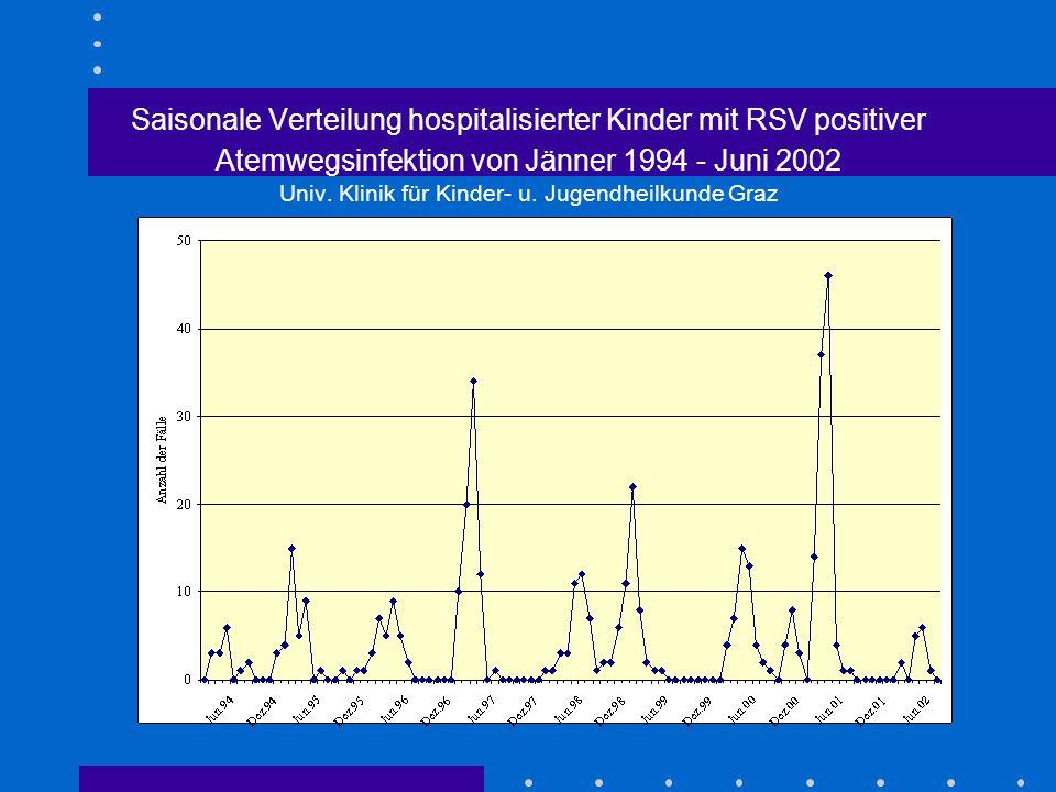 Saisonale Verteilung hospitalisierter Kinder mit RSV positiver Atemwegsinfektion von Jänner 1994 - Juni 2002 Univ. Klinik für Kinder- u. Jugendheilkun
