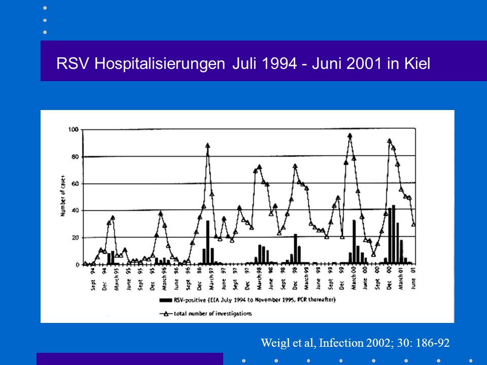 RSV Hospitalisierungen Juli 1994 - Juni 2001 in Kiel Weigl et al, Infection 2002; 30: 186-92
