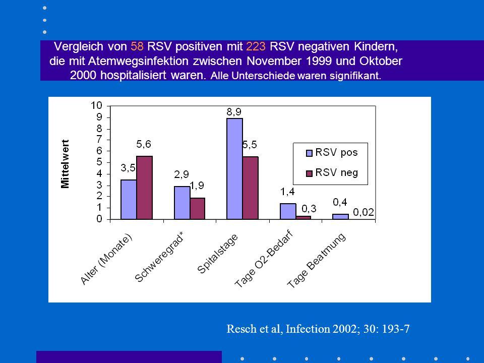 Vergleich von 58 RSV positiven mit 223 RSV negativen Kindern, die mit Atemwegsinfektion zwischen November 1999 und Oktober 2000 hospitalisiert waren.