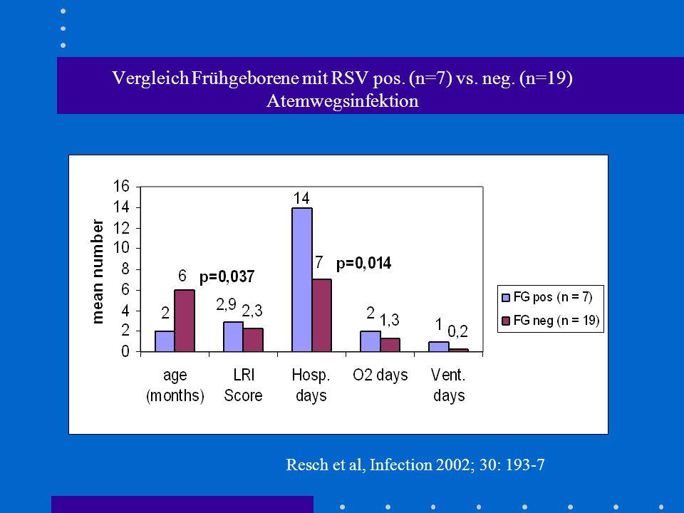 Vergleich Frühgeborene mit RSV pos. (n=7) vs. neg. (n=19) Atemwegsinfektion Resch et al, Infection 2002; 30: 193-7