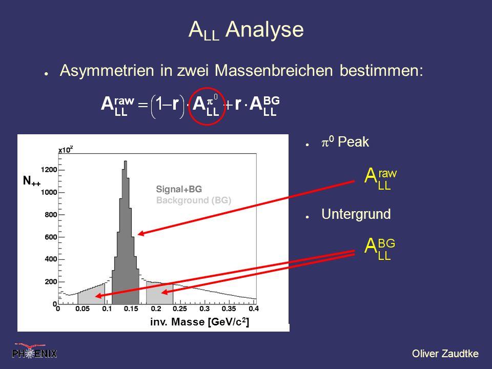 Oliver Zaudtke N ++ inv. Masse [GeV/c 2 ] A LL Analyse Asymmetrien in zwei Massenbreichen bestimmen: 0 Peak Untergrund