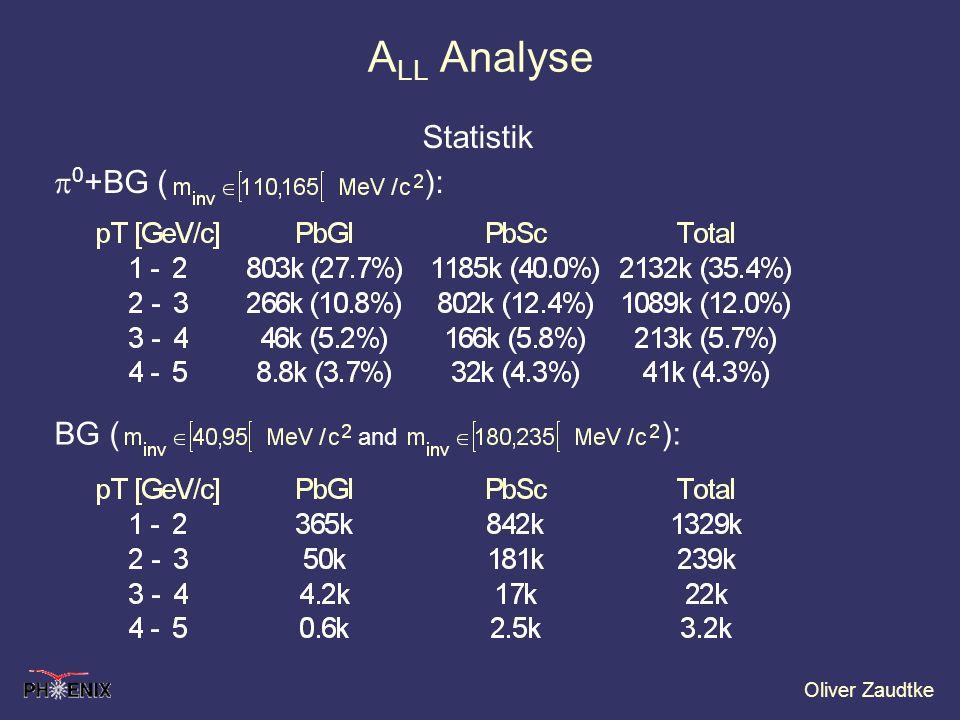 Oliver Zaudtke A LL Analyse 0 +BG ( ): BG ( and ): Statistik