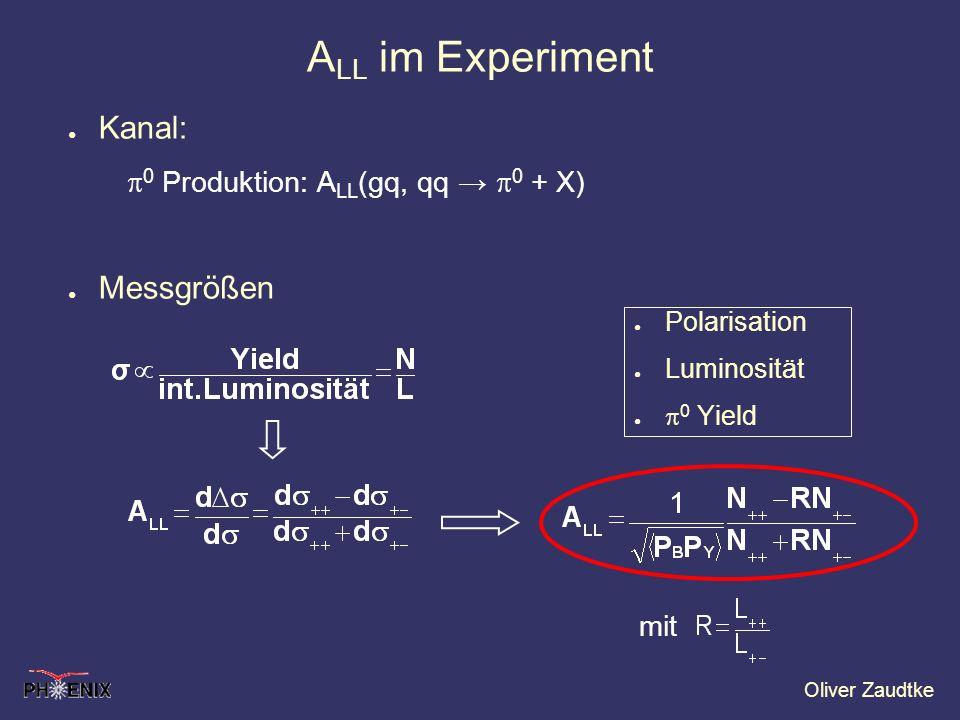 Oliver Zaudtke Kanal: 0 Produktion: A LL (gq, qq 0 + X) Messgrößen A LL im Experiment Polarisation Luminosität 0 Yield mit