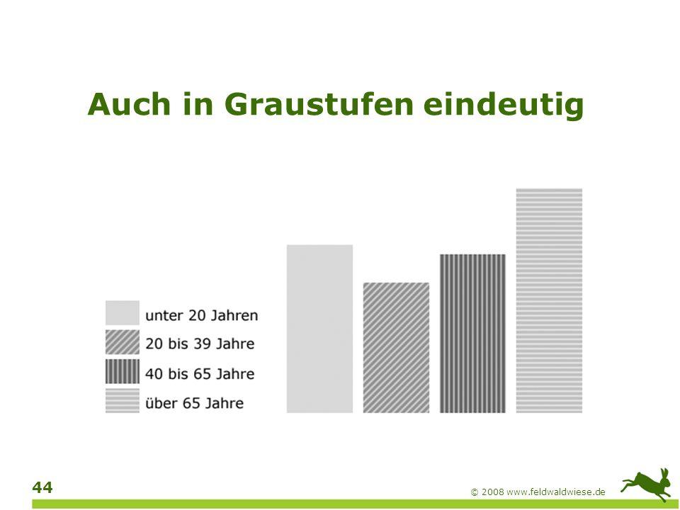 © 2008 www.feldwaldwiese.de 45 Kontraste prüfen Hexadezimalwerte von Vordergrund (Text) und Hintergrund ermitteln Werte z.B.