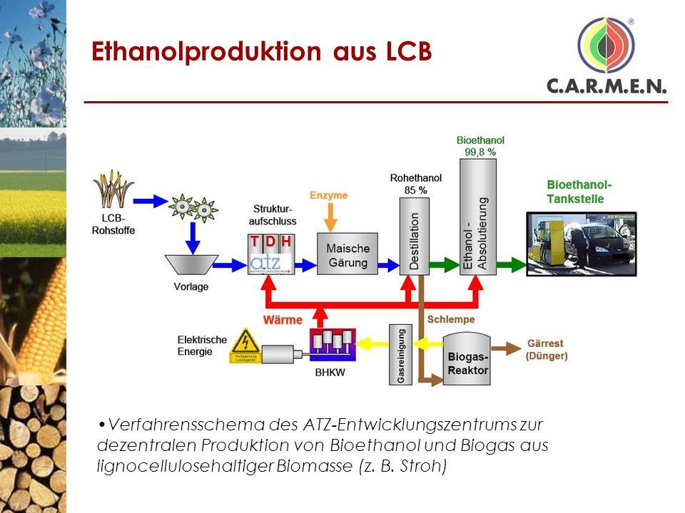 Ethanolproduktion aus LCB Verfahrensschema des ATZ-Entwicklungszentrums zur dezentralen Produktion von Bioethanol und Biogas aus lignocellulosehaltige
