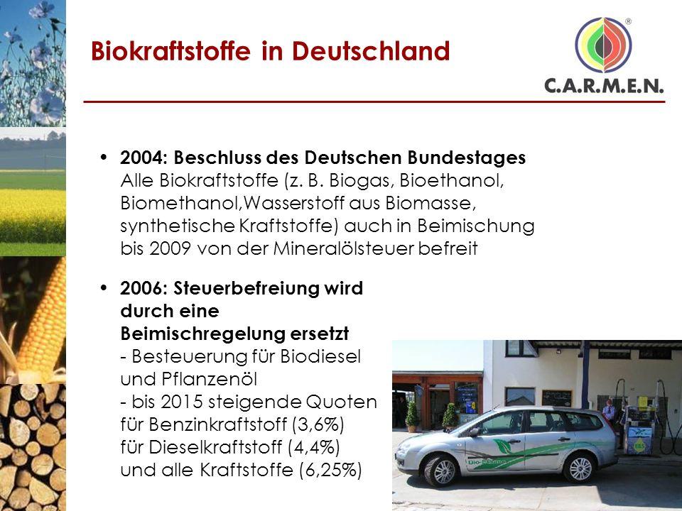 Biokraftstoffe in Deutschland 2004: Beschluss des Deutschen Bundestages Alle Biokraftstoffe (z. B. Biogas, Bioethanol, Biomethanol,Wasserstoff aus Bio