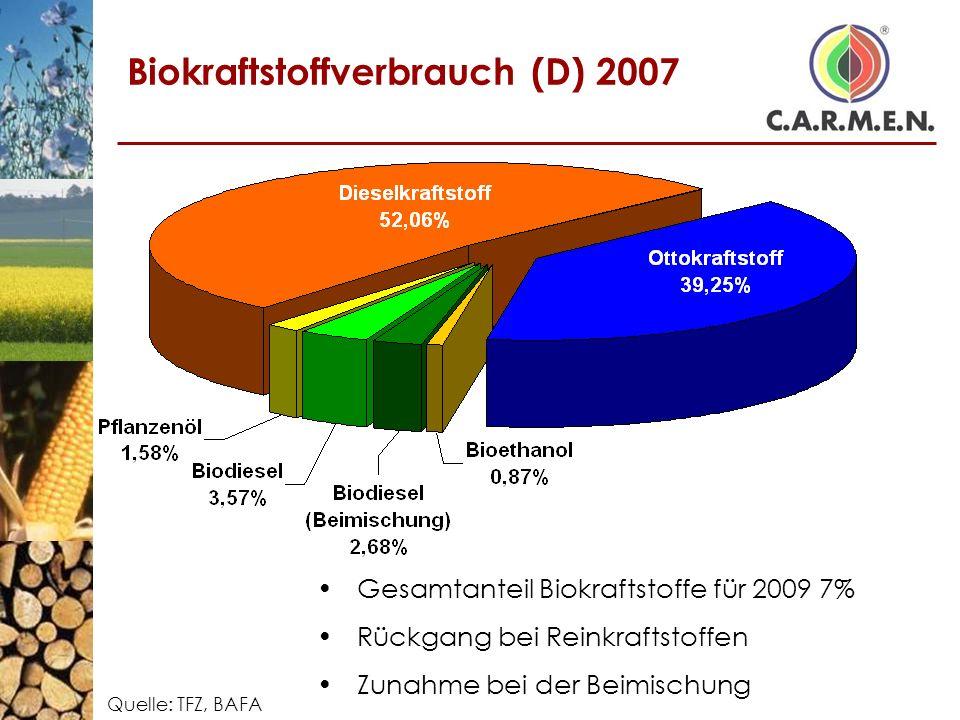 Biokraftstoffverbrauch (D) 2007 Quelle: TFZ, BAFA Gesamtanteil Biokraftstoffe für 2009 7% Rückgang bei Reinkraftstoffen Zunahme bei der Beimischung