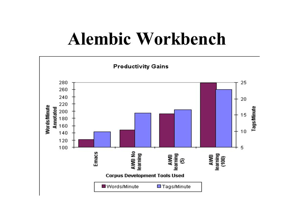 Alembic Workbench