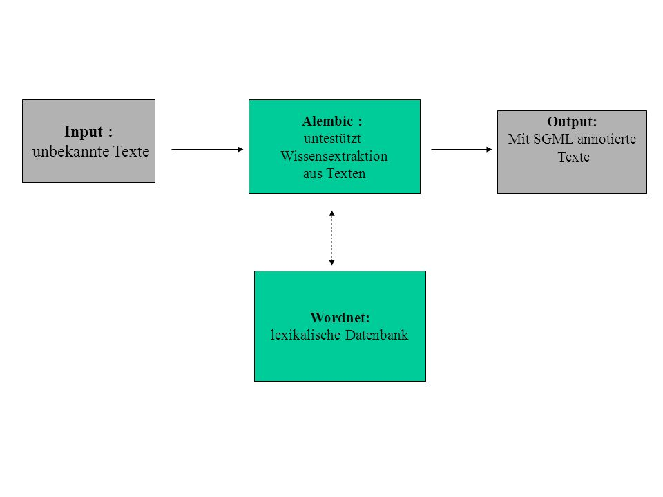 Input : unbekannte Texte Alembic : untestützt Wissensextraktion aus Texten Wordnet: lexikalische Datenbank Output: Mit SGML annotierte Texte