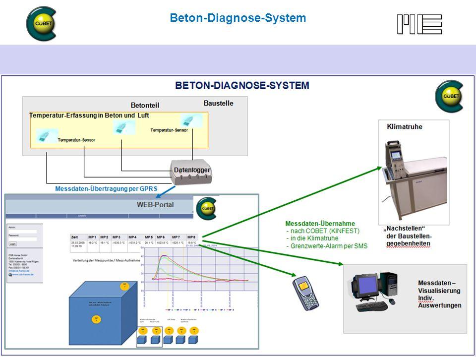 Beton-Diagnose mit COBET … und mehr 6.5.