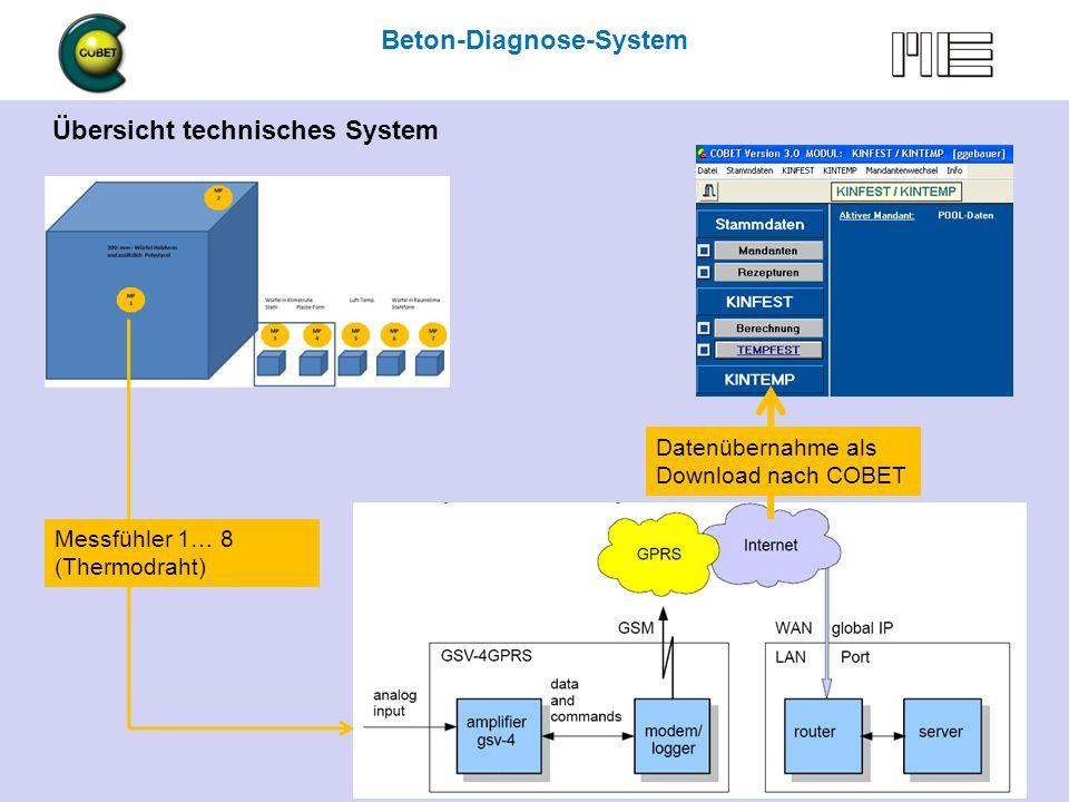 Steckverbinder Universal-Messaufnehmer Steckverbinder der 8 Messaufnehmer (Thermodraht) Beton-Diagnose-System Beton-Diagnose mit COBET … und mehr 6.5.