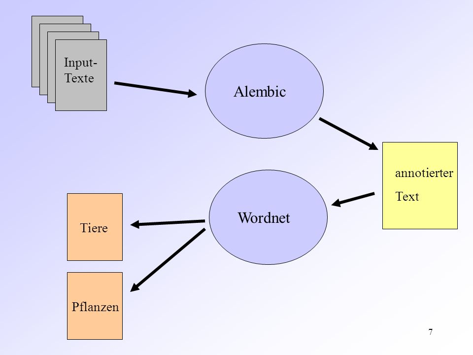 18 Gründe für Fehler ein aus mehrerern Wörtern bestehender Ausdruck wird von Alembic nicht erkannt –z.B.