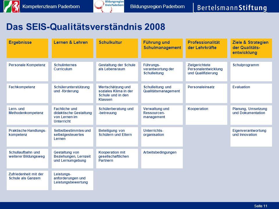 Kompetenzteam Paderborn Bildungsregion Paderborn Seite 11 Das SEIS-Qualitätsverständnis 2008 ErgebnisseLernen & Lehren Praktische Handlungs- kompetenz