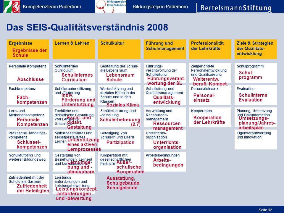 Kompetenzteam Paderborn Bildungsregion Paderborn Seite 12 Das SEIS-Qualitätsverständnis 2008 ErgebnisseLernen & Lehren Praktische Handlungs- kompetenz