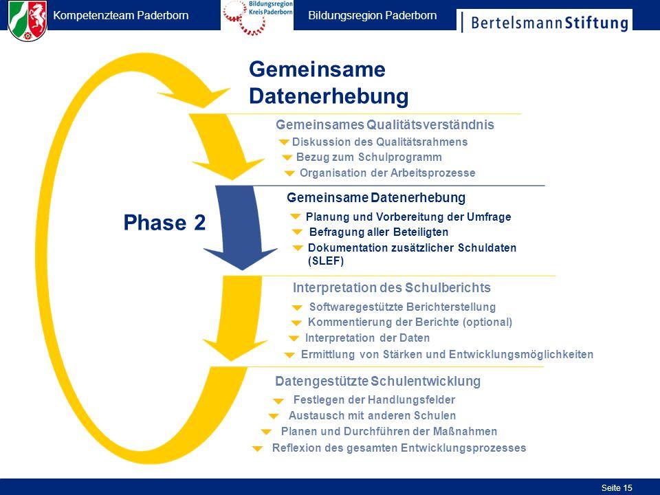 Kompetenzteam Paderborn Bildungsregion Paderborn Seite 15 Gemeinsame Datenerhebung Organisation der Arbeitsprozesse Bezug zum Schulprogramm Diskussion