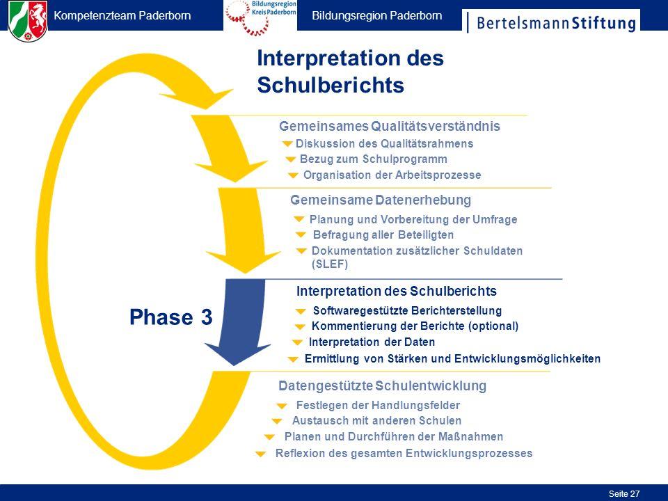 Kompetenzteam Paderborn Bildungsregion Paderborn Seite 27 Interpretation des Schulberichts Organisation der Arbeitsprozesse Bezug zum Schulprogramm Di