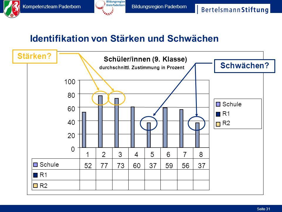 Kompetenzteam Paderborn Bildungsregion Paderborn Seite 31 Identifikation von Stärken und Schwächen Schüler/innen (9. Klasse) 0 20 40 60 80 100 Schule