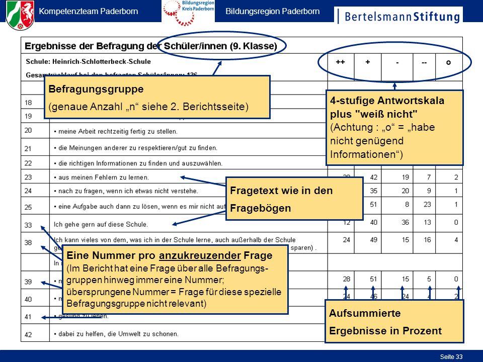 Kompetenzteam Paderborn Bildungsregion Paderborn Seite 33 Befragungsgruppe (genaue Anzahl n siehe 2. Berichtsseite) Fragetext wie in den Fragebögen 4-