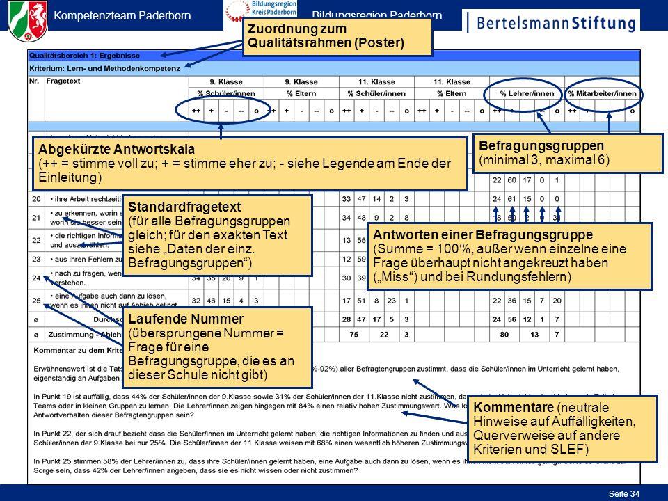 Kompetenzteam Paderborn Bildungsregion Paderborn Seite 34 Zuordnung zum Qualitätsrahmen (Poster) Abgekürzte Antwortskala (++ = stimme voll zu; + = sti