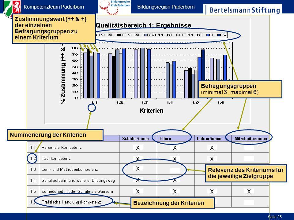 Kompetenzteam Paderborn Bildungsregion Paderborn Seite 35 Nummerierung der Kriterien Befragungsgruppen (minimal 3, maximal 6) Zustimmungswert (++ & +)