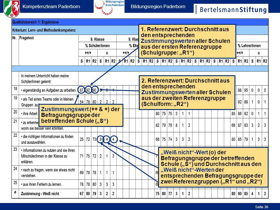 Kompetenzteam Paderborn Bildungsregion Paderborn Seite 36 2. Referenzwert: Durchschnitt aus den entsprechenden Zustimmungswerten aller Schulen aus der