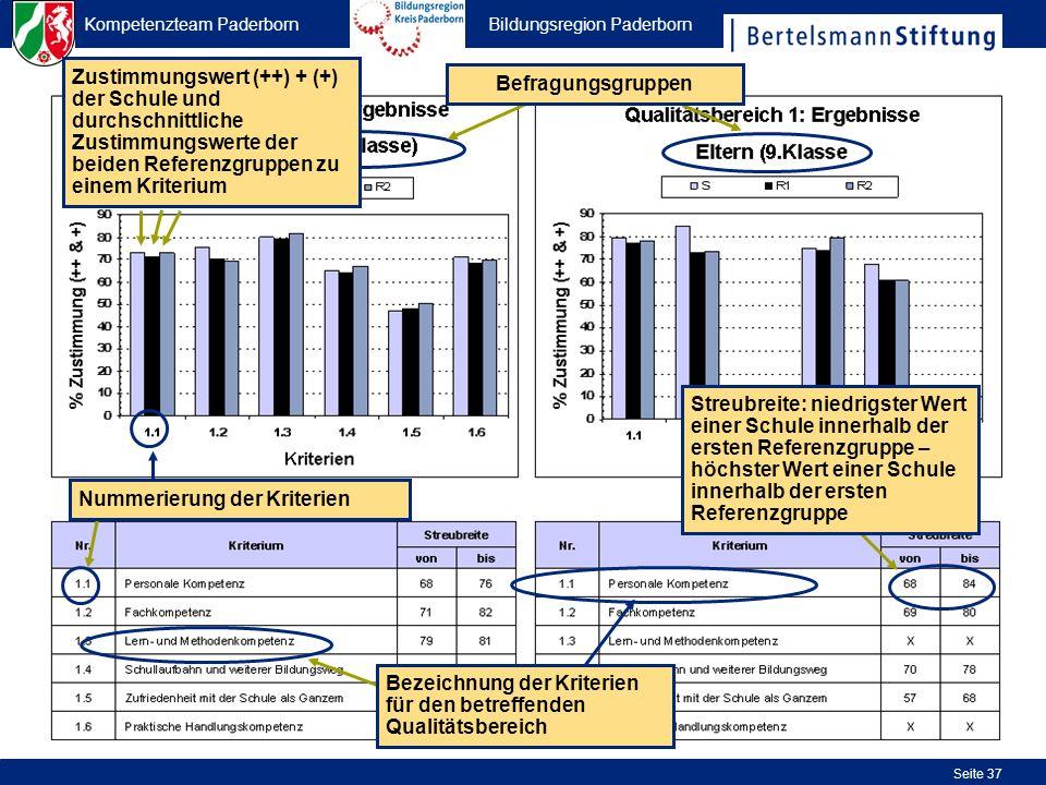 Kompetenzteam Paderborn Bildungsregion Paderborn Seite 37 Zustimmungswert (++) + (+) der Schule und durchschnittliche Zustimmungswerte der beiden Refe