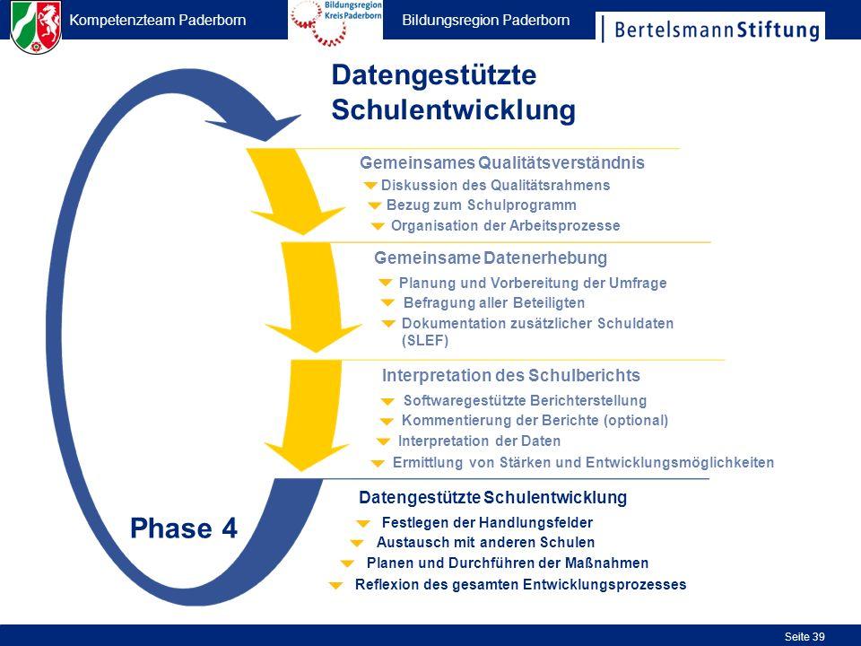 Kompetenzteam Paderborn Bildungsregion Paderborn Seite 39 Organisation der Arbeitsprozesse Bezug zum Schulprogramm Diskussion des Qualitätsrahmens Gem
